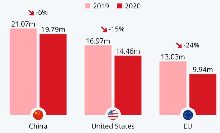 criza auto 2021, criza auto romania 2021, probleme vanzari auto 2021, criza reala dealeri auto 2021, autolatest criza auto 2021