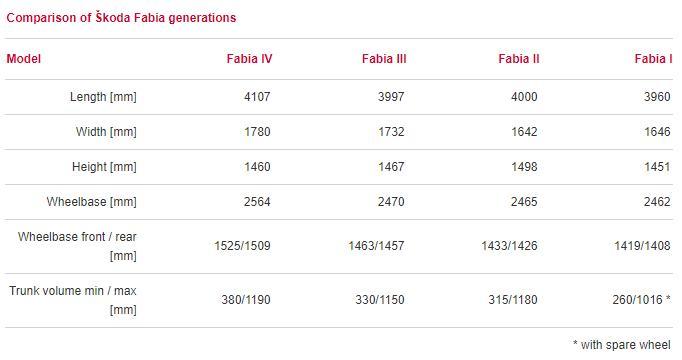 Skoda Fabia IV 2021, motoare Skoda Fabia IV 2021, pret romania Skoda Fabia IV 2021, review Skoda Fabia IV 2021, date tehnice Skoda Fabia IV 2021, Skoda Fabia IV 2021 1.0 mpi, consum benzina, Skoda Fabia IV 2021 1.5 tsi 147 cp, 0-100 km/h