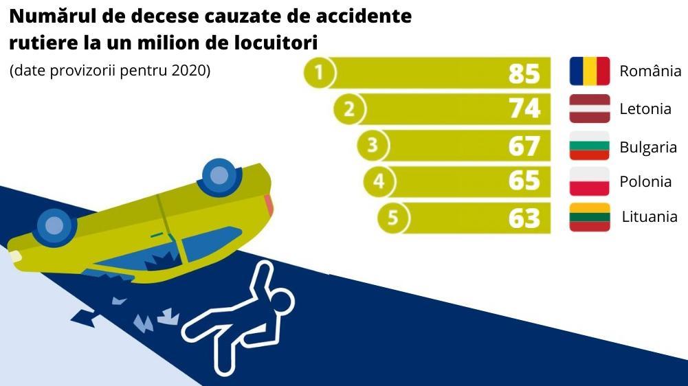 accidente rutiere 2021, media accidentelor romania 2021, statistici accidente rutiere 2021, mortalitate sosele romania, politia rutiera degeabav