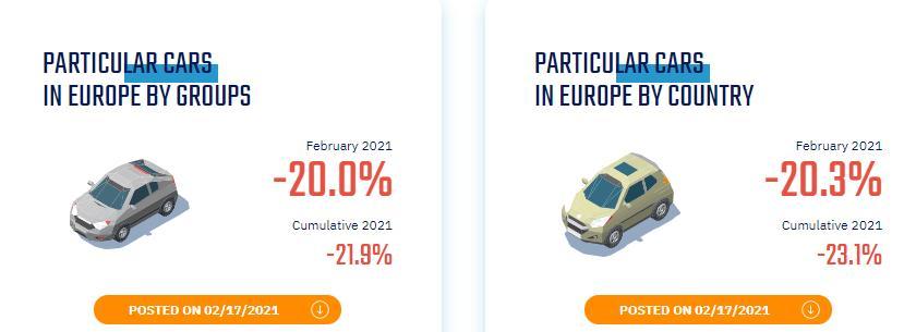 vanzari auto aprilie 2021, vanzari auto romania, criza auto 2021, autolatest statistici vanzari 2021, teste auto 2021, probleme dealeri romania 2021