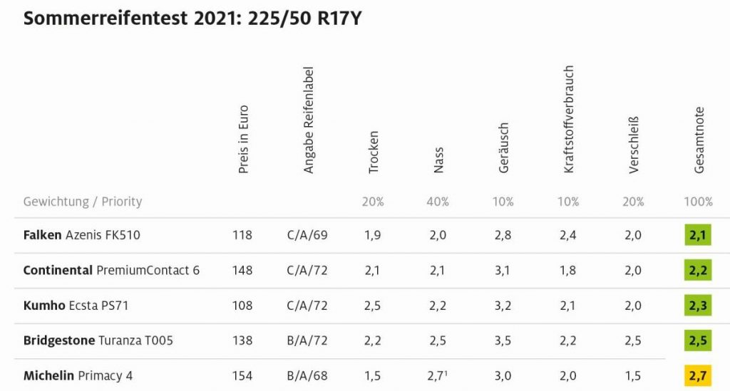probleme michelin primacy 2021, probleme continental premium contact6, Falken Azenis FK510, autosoft 2021, test anvelope adaca 2021