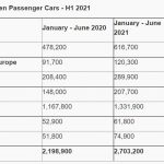vanzari vw 2021, probleme vanzari vw id3, recall id3 2021, 2.0 tdi 2021, probleme pret mare masini vw, vw creste preturile, autolatest